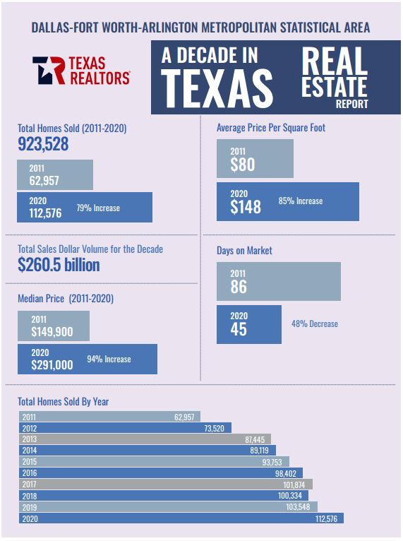 Decade in DFW Real Estate